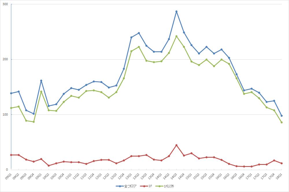池袋エリアの募集件数の推移(期間:2009Q1~2018Q1) (資料:ビーエーシー・アーバンプロジェクトの資料を基に日経BP社が作成)
