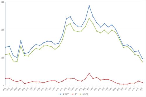 池袋エリアの募集件数の推移(期間:2009Q1~2018Q1)