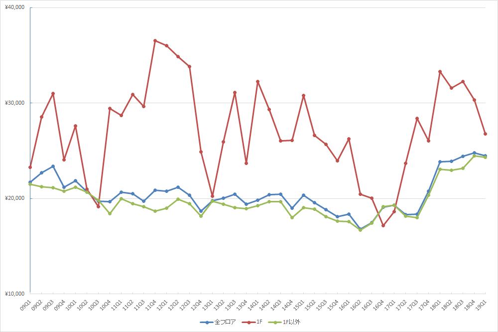 池袋エリアの1坪あたりの募集賃料の推移(期間:2009Q1~2019Q1) (資料:ビーエーシー・アーバンプロジェクトの資料を基に日経BPが作成)