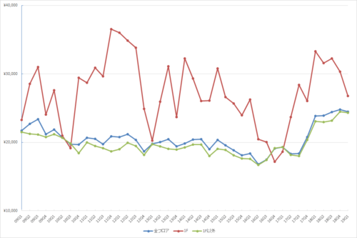 池袋エリアの1坪あたりの募集賃料の推移(期間:2009Q1~2019Q1)
