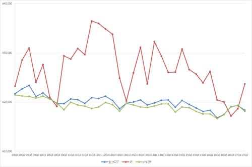池袋エリアの1坪あたりの募集賃料の推移(期間:2009Q1~2017Q2)(単位:円/坪)(資料:ビーエーシー・アーバンプロジェクトの資料を基に日経BPが作成)