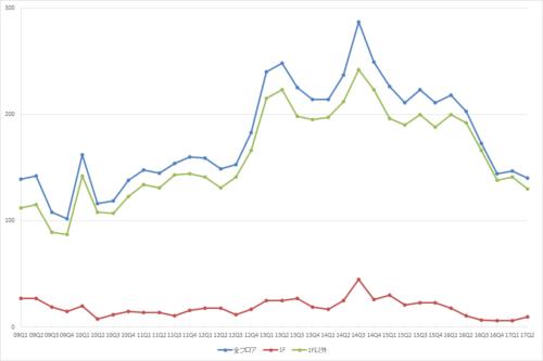 池袋エリアの募集件数の推移(期間:2009Q1~2017Q2)(資料:ビーエーシー・アーバンプロジェクトの資料を基に日経BPが作成)