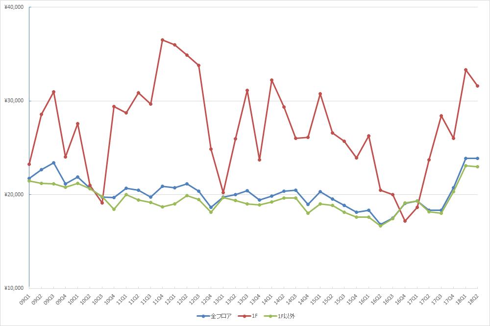 池袋エリアの1坪あたりの募集賃料の推移(期間:2009Q1~2018Q2) (単位:円/坪)(資料:ビーエーシー・アーバンプロジェクトの資料を基に日経BP社が作制)