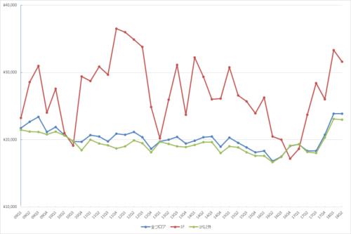 池袋エリアの1坪あたりの募集賃料の推移(期間:2009Q1~2018Q2)(単位:円/坪)(資料:ビーエーシー・アーバンプロジェクトの資料を基に日経BP社が作制)