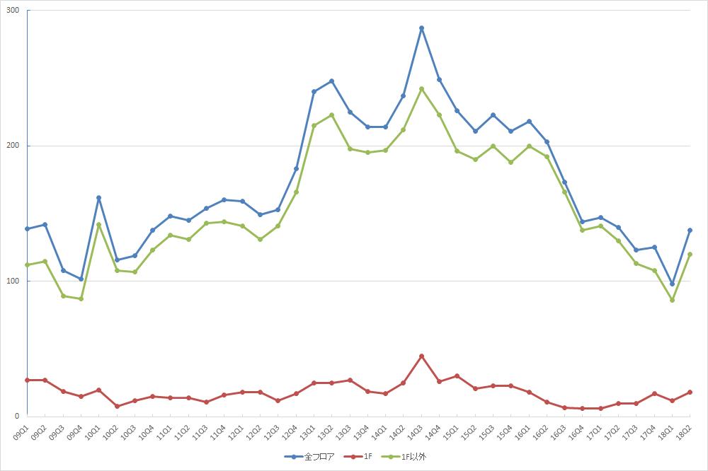 池袋エリアの募集件数の推移(期間:2009Q1~2018Q2) (資料:ビーエーシー・アーバンプロジェクトの資料を基に日経BP社が作制)