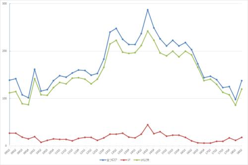 池袋エリアの募集件数の推移(期間:2009Q1~2018Q2)(資料:ビーエーシー・アーバンプロジェクトの資料を基に日経BP社が作制)