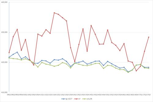 池袋エリアの1坪あたりの募集賃料の推移(期間:2009Q1~2017Q3)(単位:円/坪)(資料:ビーエーシー・アーバンプロジェクトの資料を基に日経BP社が作成)