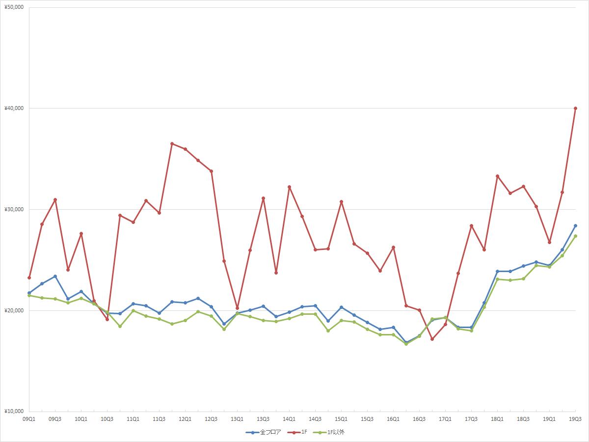 池袋エリアの1坪あたりの募集賃料の推移(期間:2009Q1~2019Q3) (資料:ビーエーシー・アーバンプロジェクトの資料を基に日経BPが作成)