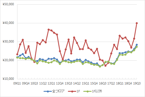池袋エリアの1坪あたりの募集賃料の推移(期間:2009Q1~2019Q3)