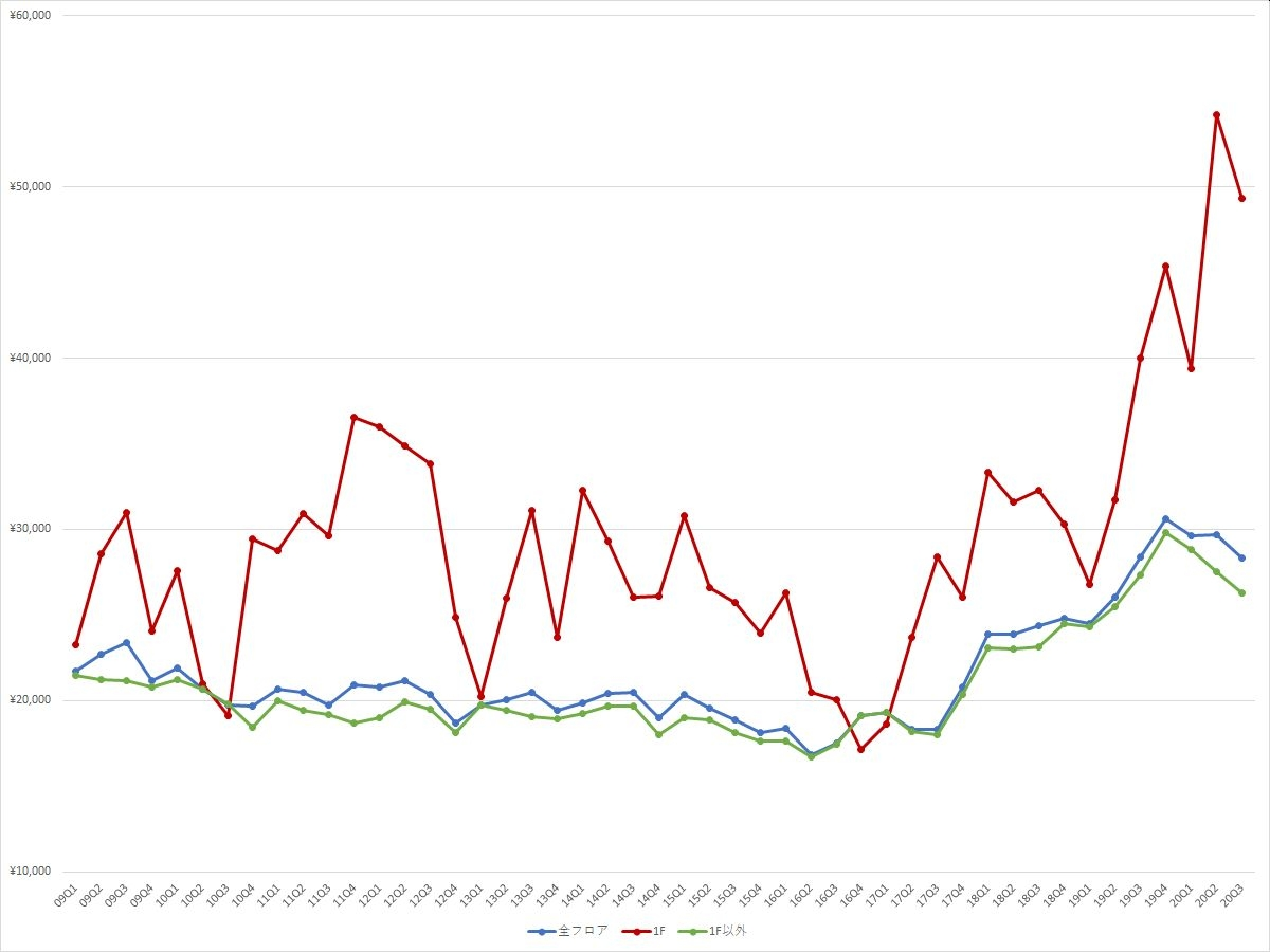 池袋エリアの1坪あたりの募集賃料の推移(期間:2009Q1~2020Q3) (資料:ビーエーシー・アーバンプロジェクトの資料を基に日経BPが作成)