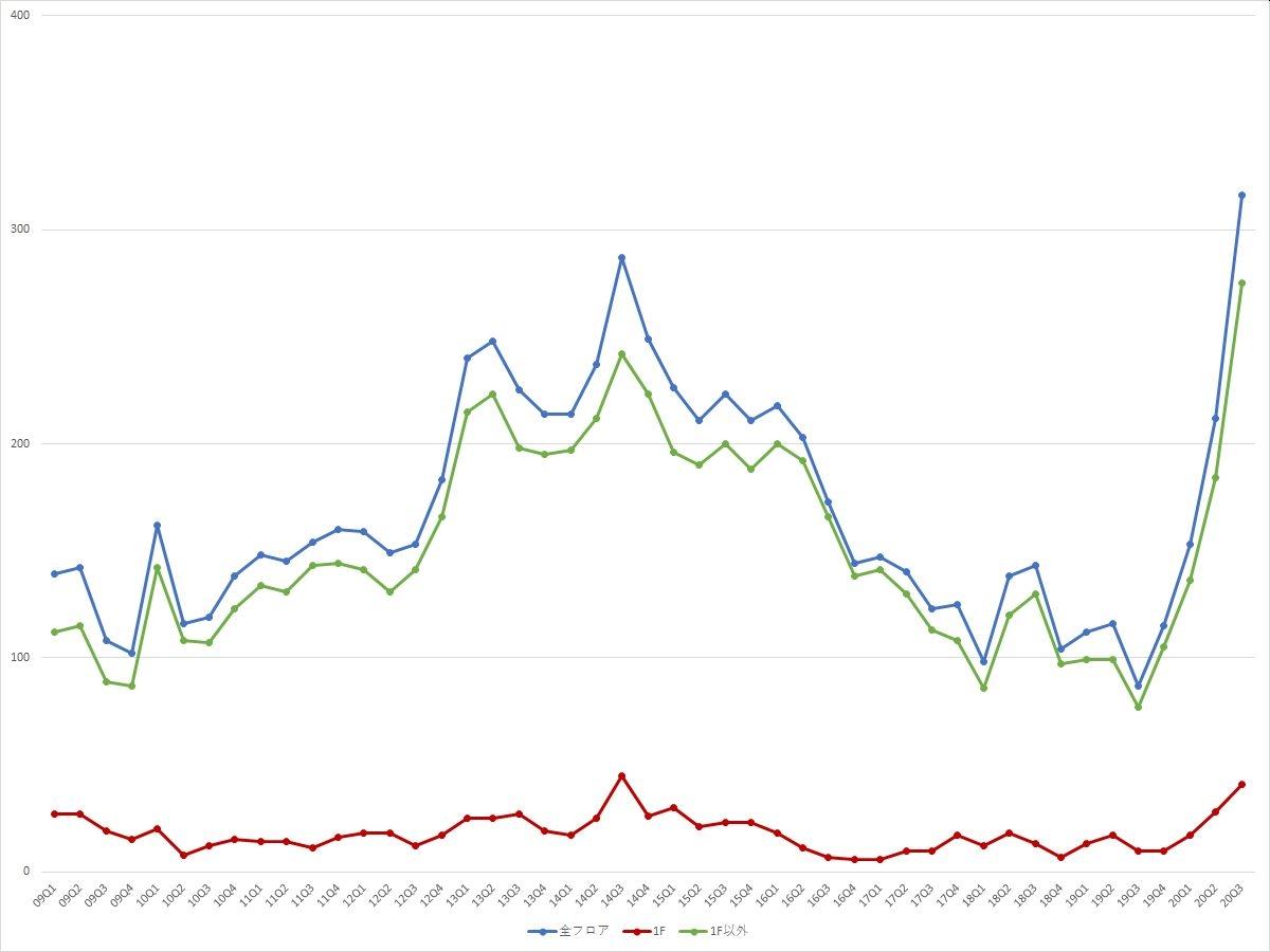 池袋エリアの募集件数の推移(期間:2009Q1~2020Q3) (資料:ビーエーシー・アーバンプロジェクトの資料を基に日経BPが作成)