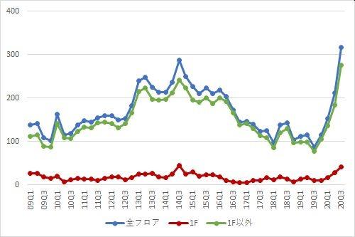 池袋エリアの募集件数の推移(期間:2009Q1~2020Q3)