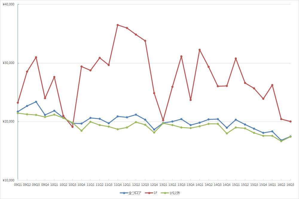 池袋エリアの1坪あたりの募集賃料の推移 (単位:円/坪)(資料:ビーエーシー・アーバンプロジェクトの資料を基に日経BPインフラ総合研究所が作成)
