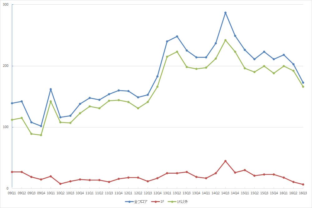 池袋エリアの募集件数の推移 (資料:ビーエーシー・アーバンプロジェクトの資料を基に日経BPインフラ総合研究所が作成)