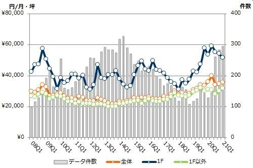新宿エリアの募集賃料と募集件数の推移(期間:2008Q1~2021Q1)