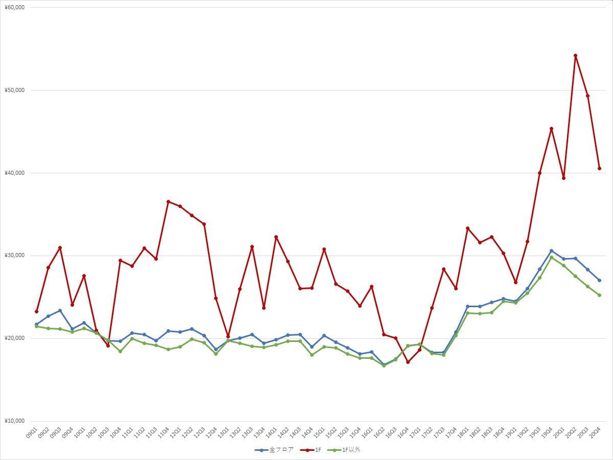 池袋エリアの1坪あたりの募集賃料の推移(期間:2009Q1~2020Q4) (資料:ビーエーシー・アーバンプロジェクトの資料を基に日経BPが作成)