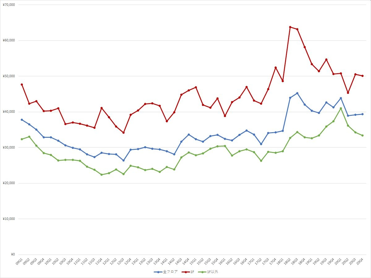 表参道エリアの1坪あたりの募集賃料の推移(期間:2009Q1~2020Q4) (資料:ビーエーシー・アーバンプロジェクトの資料を基に日経BPが作成)