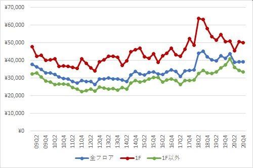 表参道エリアの1坪あたりの募集賃料の推移(期間:2009Q1~2020Q4)