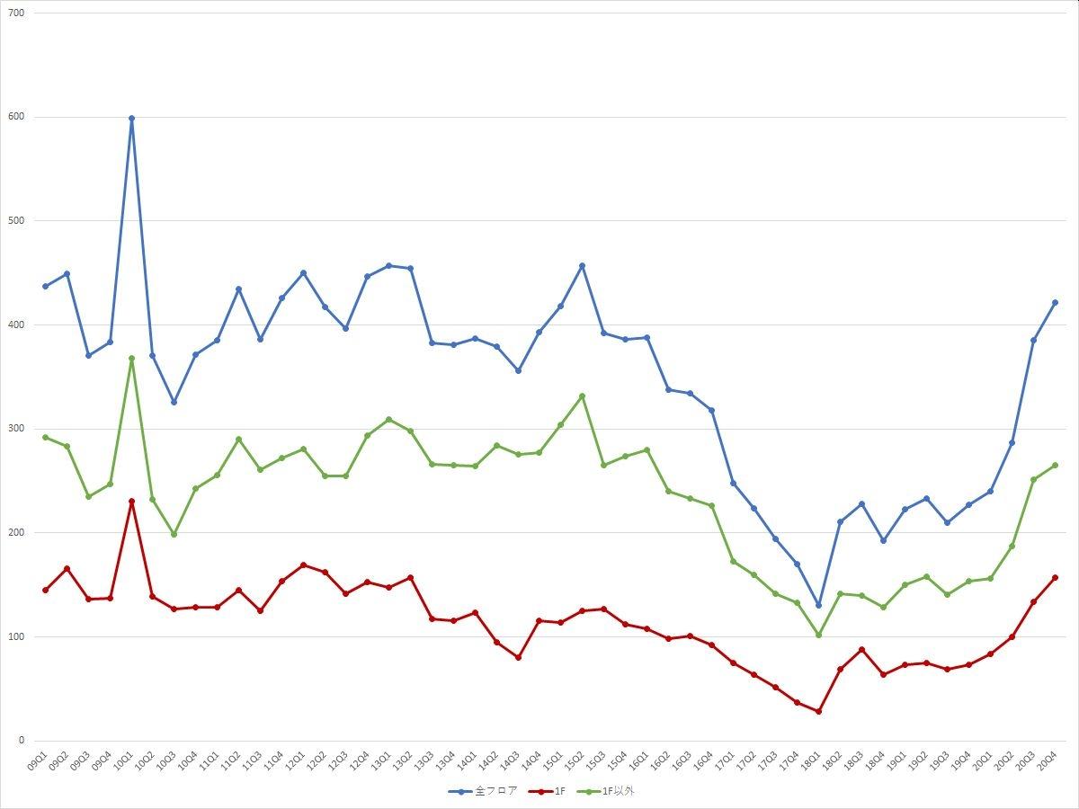 表参道エリアの募集件数の推移(期間:2009Q1~2020Q4) (資料:ビーエーシー・アーバンプロジェクトの資料を基に日経BPが作成)