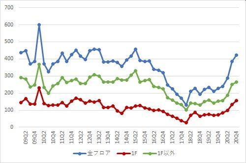 表参道エリアの募集件数の推移(期間:2009Q1~2020Q4)