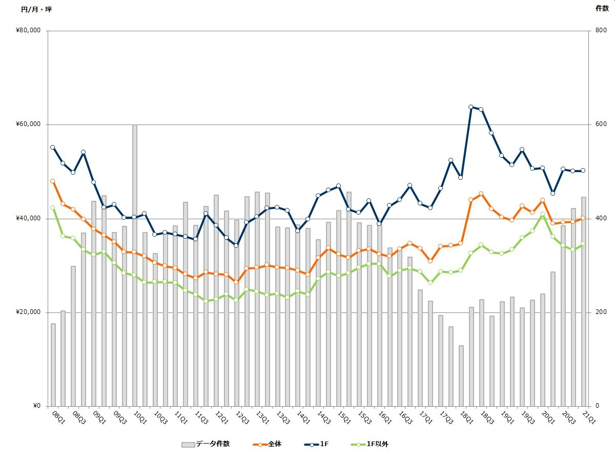 表参道エリアの募集賃料と募集件数の推移(期間:2008Q1~2021Q1) (資料:ビーエーシー・アーバンプロジェクトの資料を基に日経BPが作成)