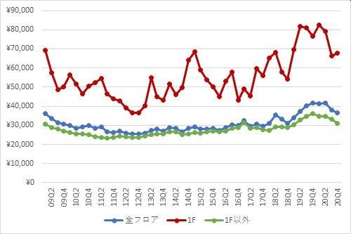 銀座エリアの1坪あたりの募集賃料の推移(期間:2009Q1~2020Q4)