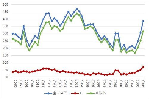 銀座エリアの募集件数の推移(期間:2009Q1~2020Q4)