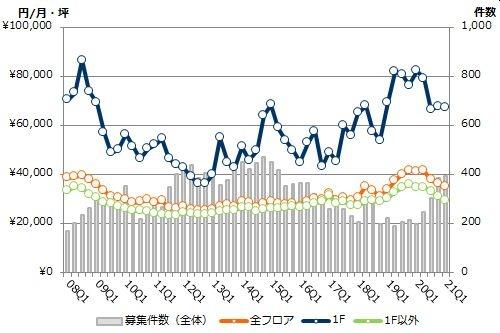 銀座エリアの募集賃料と募集件数の推移(期間:2008Q1~2021Q1)