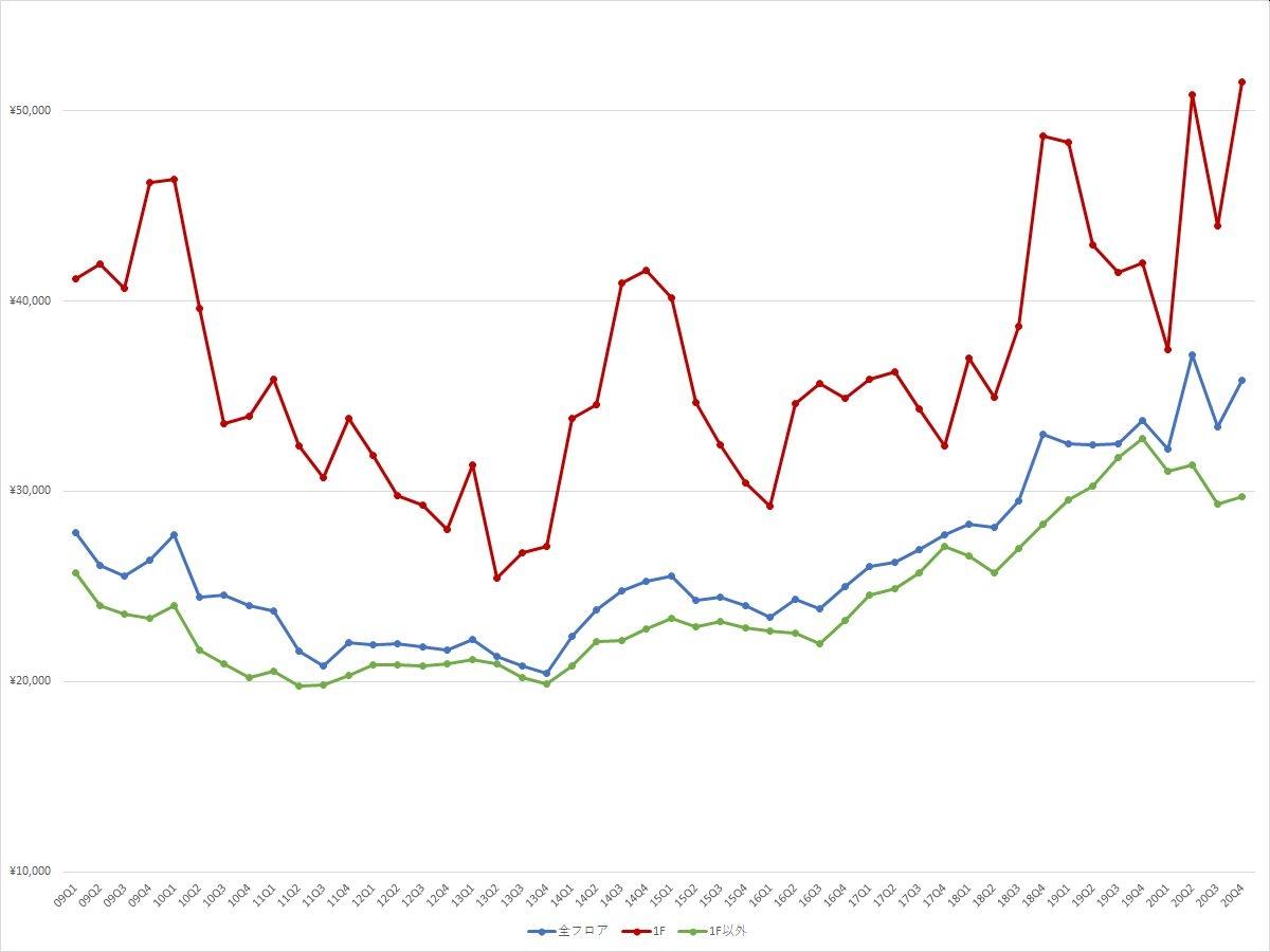 渋谷エリアの1坪あたりの募集賃料の推移(期間:2009Q1~2020Q4) (資料:ビーエーシー・アーバンプロジェクトの資料を基に日経BPが作成)