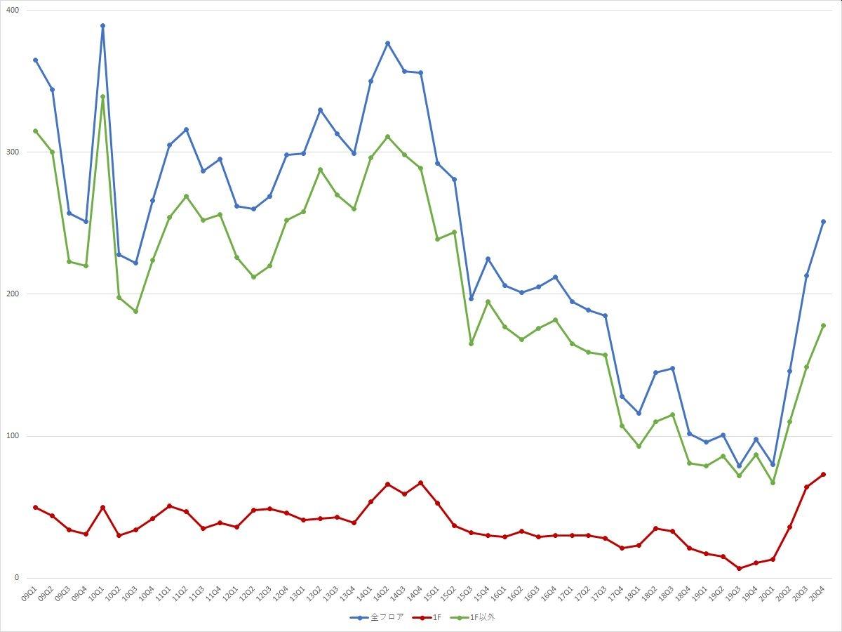 渋谷エリアの募集件数の推移(期間:2009Q1~2020Q4) (資料:ビーエーシー・アーバンプロジェクトの資料を基に日経BPが作成)