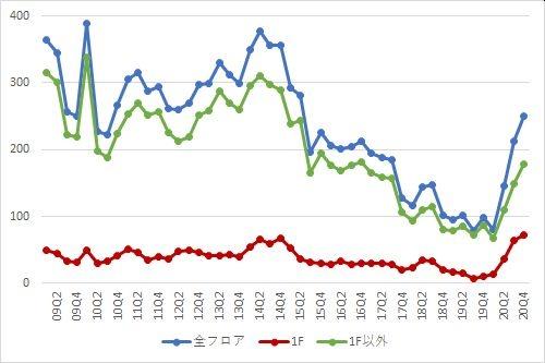 渋谷エリアの募集件数の推移(期間:2009Q1~2020Q4)