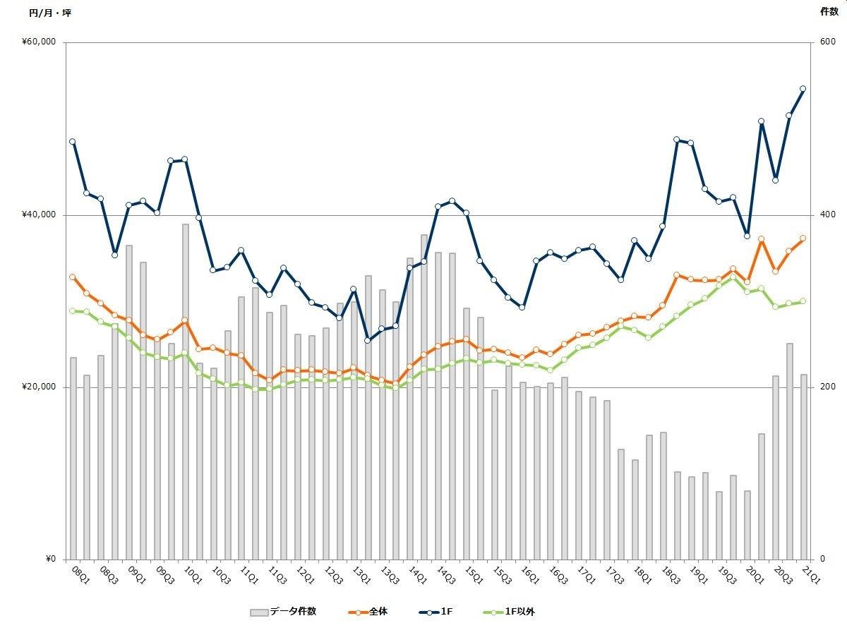 渋谷エリアの募集賃料と募集件数の推移(期間:2008Q1~2021Q1) (資料:ビーエーシー・アーバンプロジェクトの資料を基に日経BPが作成)