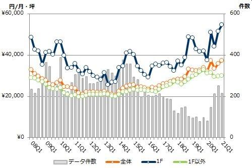 渋谷エリアの募集賃料と募集件数の推移(期間:2008Q1~2021Q1)