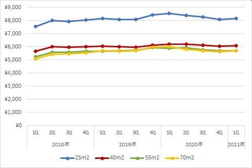 札幌エリアの1坪あたりの賃料の推移(期間:2018年第1四半期~2021年第1四半期)
