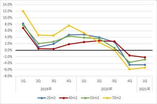 札幌エリアの1坪あたりの賃料の前年同期比の推移(期間:2019年第1四半期~2021年第4四半期)