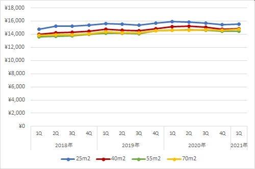 東京都区部エリアの住宅賃料調査の1坪あたりの賃料の推移(期間:2018年第1四半期~2021年第1四半期)