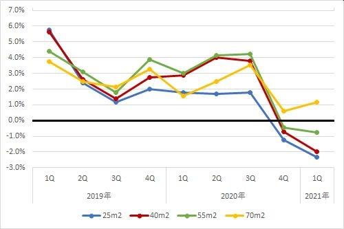 東京都区部エリアの住宅賃料調査の1坪あたりの賃料の前年同期比の推移(期間:2019年第1四半期~2021年第1四半期)