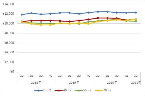 横浜エリアの住宅賃料調査の1坪あたりの賃料の推移(期間:2018年第1四半期~2021年第1四半期)