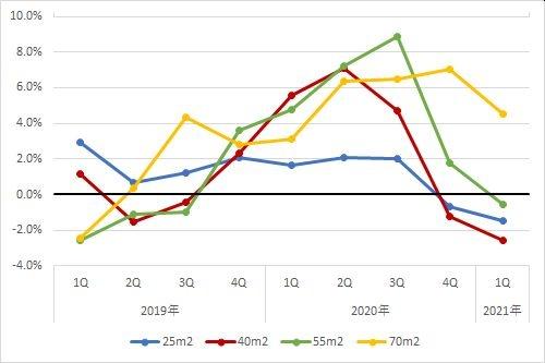 横浜エリアの住宅賃料調査の1坪あたりの賃料の前年同期比の推移(期間:2019年第1四半期~2021年第1四半期)