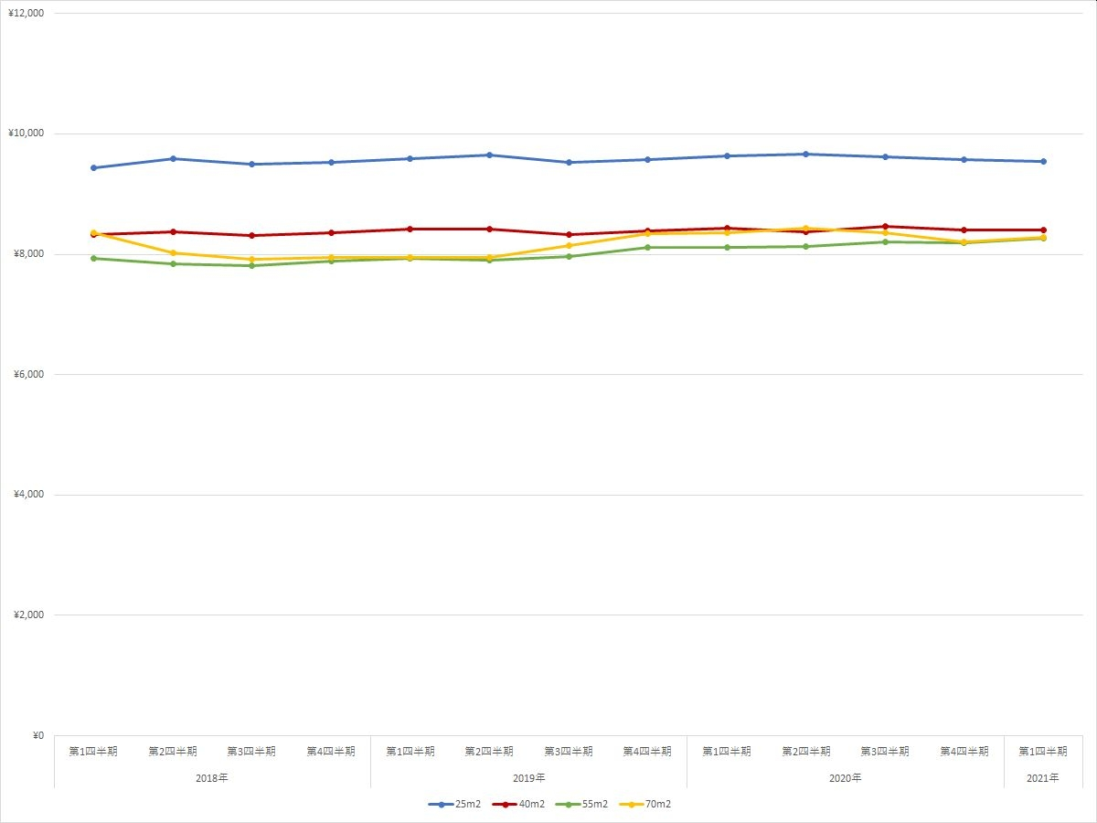 名古屋エリアの住宅賃料調査の1坪あたりの賃料の推移(期間:2018年第1四半期~2021年第1四半期) (資料:スタイルアクトの資料を基に日経BPが作成)