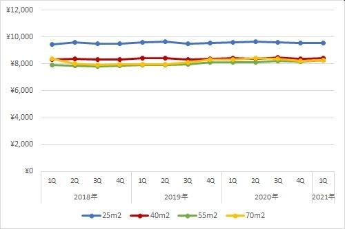 名古屋エリアの住宅賃料調査の1坪あたりの賃料の推移(期間:2018年第1四半期~2021年第1四半期)