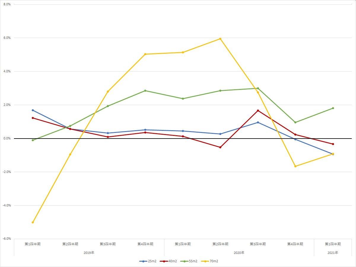 名古屋エリアの住宅賃料調査の1坪あたりの賃料の前年同期比の推移(期間:2019年第1四半期~2021年第4四半期) (資料:スタイルアクトの資料を基に日経BPが作成)