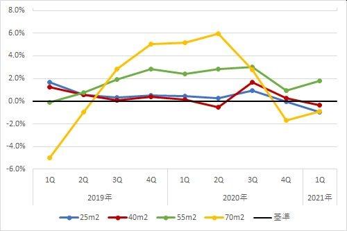 名古屋エリアの住宅賃料調査の1坪あたりの賃料の前年同期比の推移(期間:2019年第1四半期~2021年第4四半期)