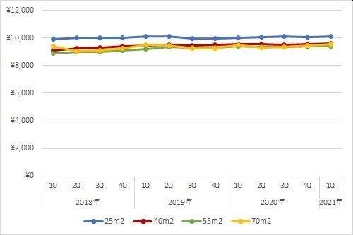 大阪エリアの住宅賃料調査の1坪あたりの賃料の推移(期間:2018年第1四半期~2021年第1四半期)