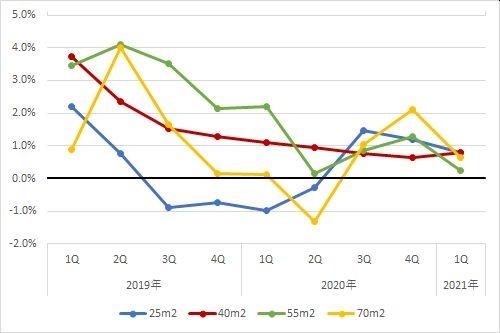 大阪エリアの住宅賃料調査の1坪あたりの賃料の前年同期比の推移(期間:2019年第1四半期~2021年第1四半期)