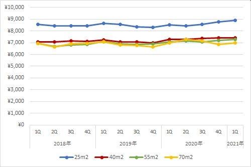福岡エリアの住宅賃料調査の1坪あたりの賃料の推移(期間:2018年第1四半期~2021年第1四半期)
