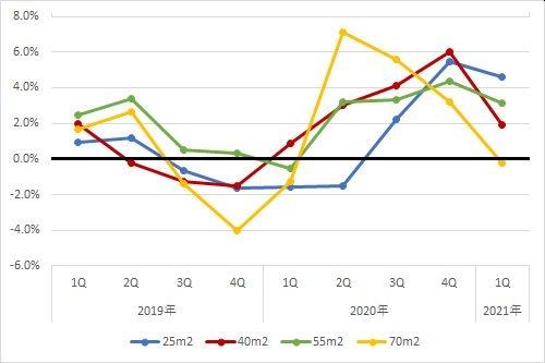 福岡エリアの住宅賃料調査の1坪あたりの賃料の前年同期比の推移(期間:2019年第1四半期~2021年第1四半期)